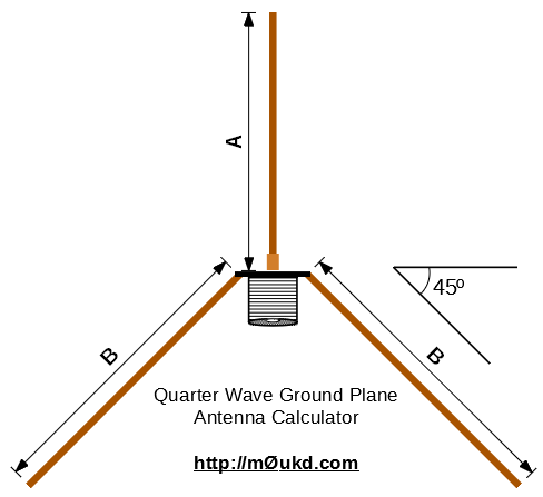 1/4 Wave Ground Plane Antenna Calculator