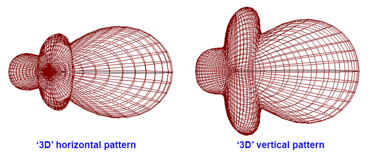 '3D' view of radiation pattern