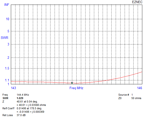 SWR plotted from 143MHz to 146MHz with cursor at 144.4MHz.