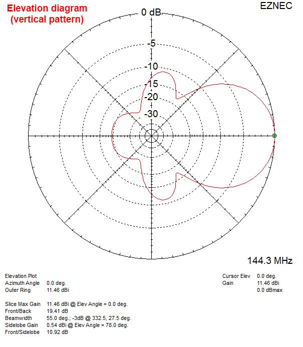Vertical radiation pattern