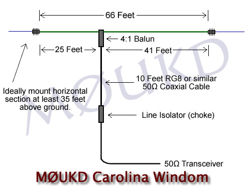 Coax fed OCF 'Windom' antenna