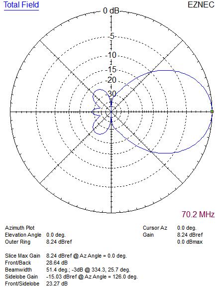70MHz 4ele 12.5ohm DK7ZB pattern